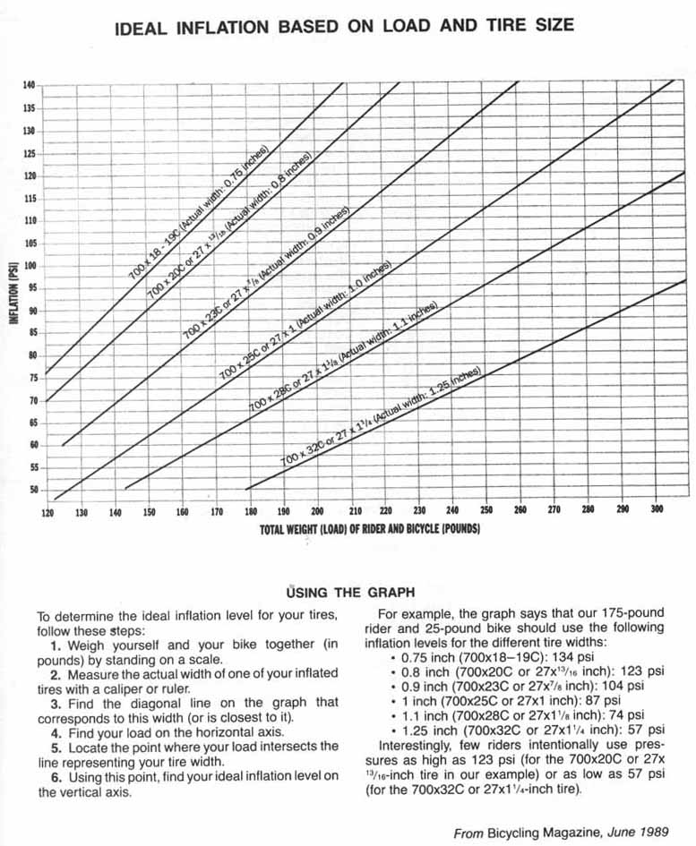 700x23c Tire Users How Many Psi Do You Fill It To Page 2 Bike